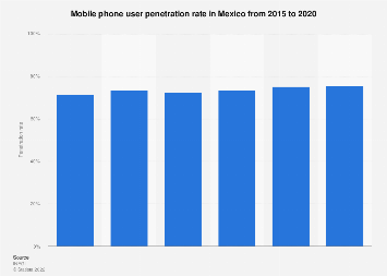 Mexico mobile phone user penetration 2012-2020