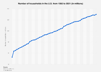 Number of households in the U.S. 1960-2016
