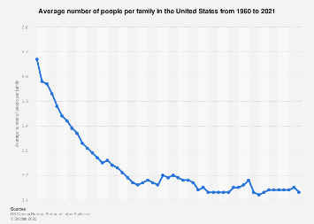 Average size of a family in the US 1960-2018