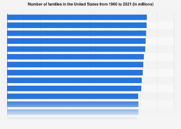 Number of families in the U.S. 1960-2017
