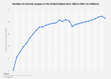 Number of married couples in the U.S. 1960-2018
