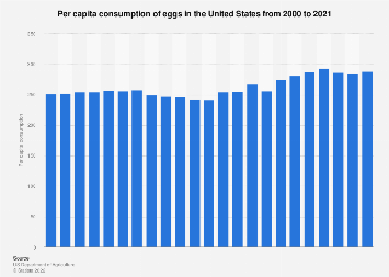 Per capita consumption of eggs in the U.S. 2000-2018