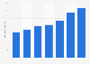 Digitaler Anteil am Umsatz der Musikindustrie in Japan bis 2014