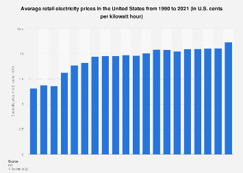 Average Retail Electricity Price In The United States 2018 Statistic