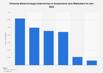 Deutsche Biotechnologie-Unternehmen nach Mitarbeitern 2016