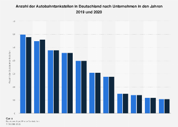 Anzahl der Autobahntankstellen in Deutschland nach Unternehmen 2019