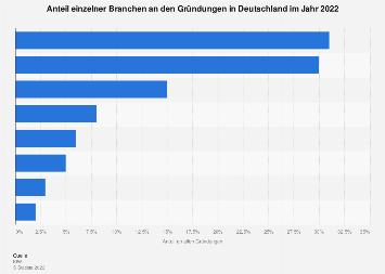 Gründungen in Deutschland nach Branchen 2018