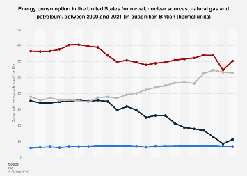U.S. energy consumption from selected sources 2000-2018