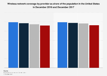Wireless network coverage as share of population in the U.S. 2016, by provider