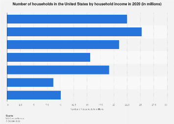 Number of households by household income in the U.S. 2016