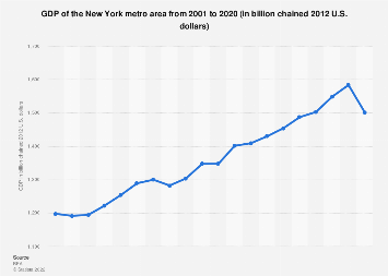 New York metro area - GDP 2001-2017