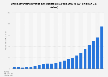 Online advertising revenue in the U.S. from 2000 to 2017