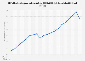 Los Angeles metro area - GDP 2001-2017