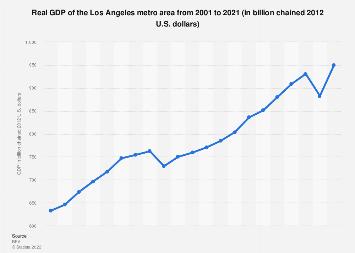 Los Angeles metro area - GDP 2001-2016