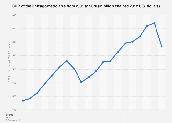 Chicago metro area - GDP 2001-2016