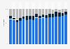 Formen der Unternehmensgründungen in Deutschland bis 2017