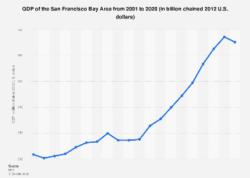 San Francisco Bay Area - GDP 2001-2016