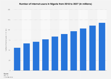 Nigeria: number of internet users 2013-2019