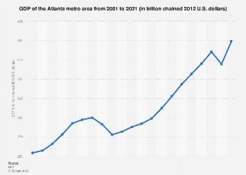 Atlanta metro area - GDP 2001-2016