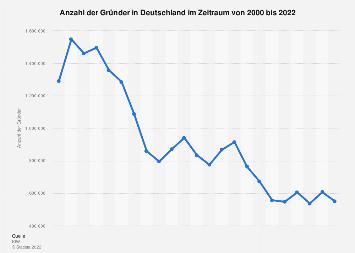 Anzahl der Gründer in Deutschland bis 2018