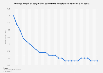 Average length of stay in U.S. community hospitals 1997 and 2014