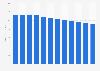 Local radio ad spend in the U.S. 2010-2021
