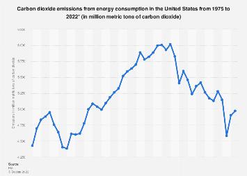 U.S. carbon dioxide emissions 1975-2017