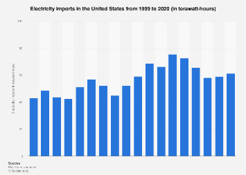 Energy in the U.S. - electricity imports 1999-2016