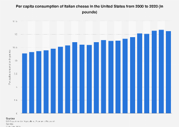 U.S. per capita consumption of Italian cheese 2000-2016