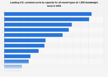 Leading U S  container ports by capacity - vessel types