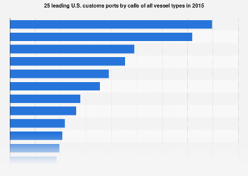 25 leading U.S. customs ports by calls of all vessel types 2015