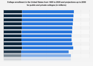 College enrollment in public and private institutions in the U.S. 1965-2027
