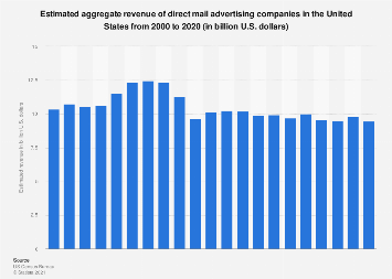 Revenue of U.S. direct mail advertising companies 2000-2017