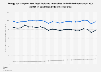U.S. energy consumption from fossil fuels and renewables 1999-2017