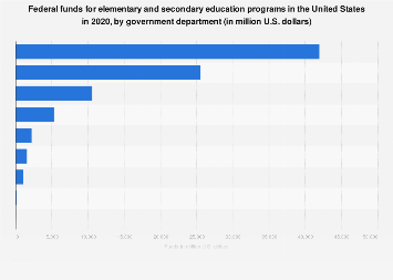U.S. federal funds for elementary and secondary education 2018