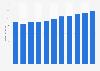 Umsatz der Klett-Gruppe bis 2018
