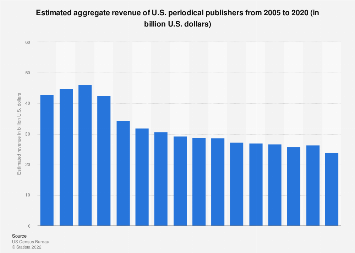 Revenue of U.S. periodical publishers 2005-2017