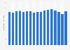 Estimated revenue of U.S. book publishers 2005-2017