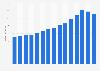 Umsatz der Haufe Gruppe bis 2018