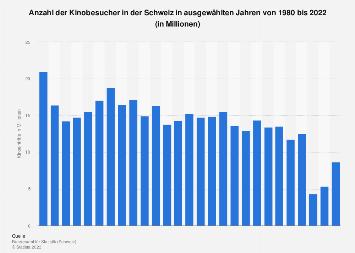 Kinobesucher in der Schweiz bis 2018
