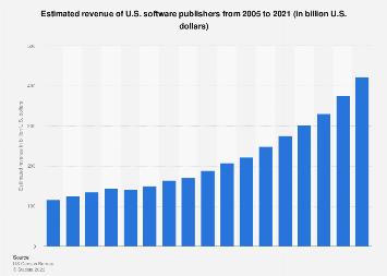 U.S. software publishers - revenue 2005-2017