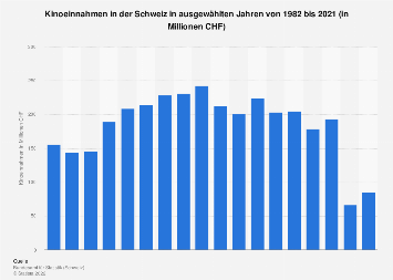 Kinoeinnahmen in der Schweiz bis 2018