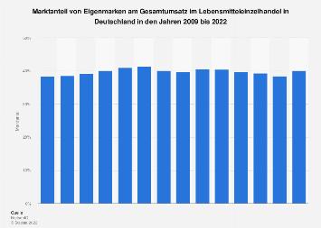 Marktanteil von Eigenmarken im LEH in Deutschland bis 2018