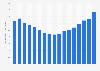 U.S. sound recording industries - revenue 2005-2017