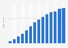 Umsatz von Vapiano SE in Deutschland bis 2018