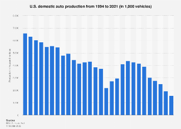 U S Automotive Industry Statistics Facts Statista