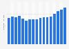U.S. music publishers - revenue 2005-2017