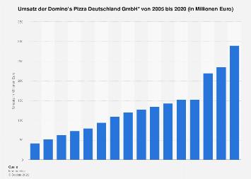 Umsatz der Domino's Pizza Deutschland GmbH bis 2018