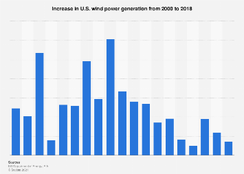 U.S. wind power: increase in electricity generation 2000-2016