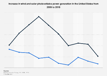 U.S. wind and solar power generation: increase 2000-2016